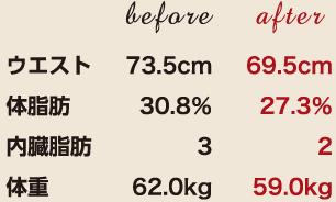 ウエスト73.5cm→69.5cm 体脂肪30.8%→27.3% 体重62.0kg→59.0kg