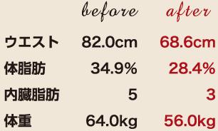 ウエスト82.0cm→68.6cm 体脂肪34.9%→28.4% 体重64.0kg→56.0kg