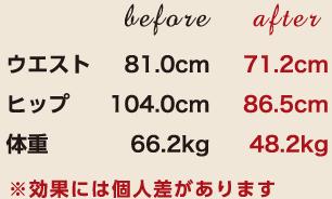 ウエスト81.0cm→71.2cm ヒップ104.0cm→86.5cm 体重66.2kg→58.2kg
